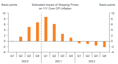 Figure 3. Supply Chain Disruption is Expected to Have a Minimal Impact on Inflation over the Long Term