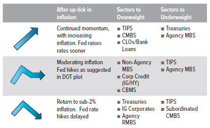 Figure 6. How Inflation Expectations Influence Fixed Income Portfolio Positioning