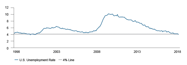 Figure 1. The U.S. Unemployment Rate is now under 4%