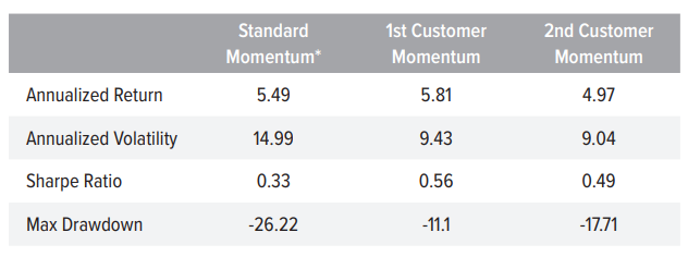 Figure 2. Customer Momentum Signals Stronger Than Traditional Momentum Over the Long Term