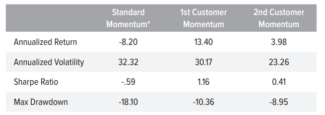 Figure 3. Customer Momentum Signals Shined Through the COVID-19 Drawdowns